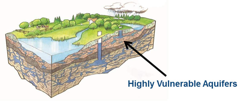 Highly Vulnerable Aquifiers