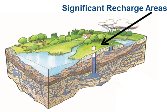 Significant Recharge Areas